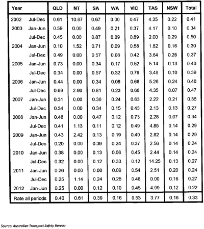 Table of data on road vehicle collisions at level crossings.