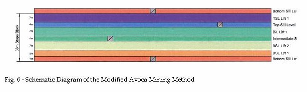 Figure 6 Schematic Diagram of the Modified Avoca Mining Method