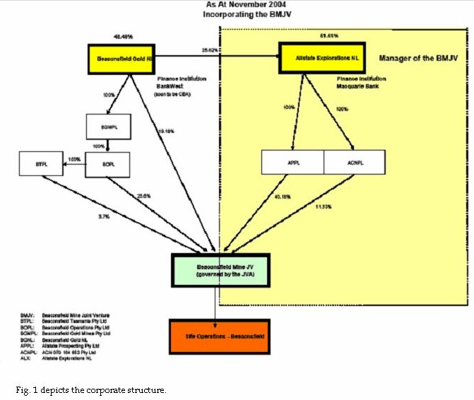 Figure_1 depicts the corporate structure