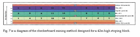 Figure 7 is a diagram of the checkerboard mining method designed for a 42m high stoping block