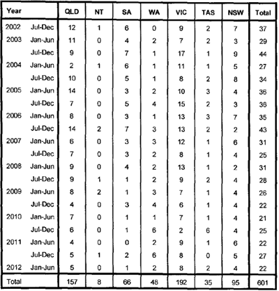 Table of data for road vehicle collisions at level crossings by jurisdiction and year.